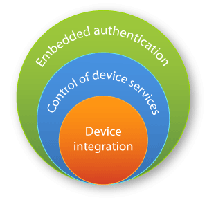 Embedded authentication, Control of device services, Device integration